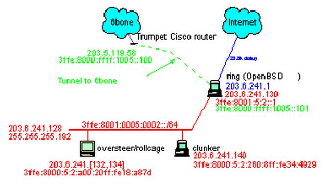 Router Tunnel 6to4 OpenBSD